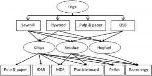 Figure identifying wood processing facilities and forest fiber types mentioned in research paper by Dr. Warren Mabee