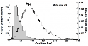 Amplitude distributions of neutron-and-alpha-particle-induced events for detectors 76