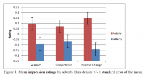 Mean impression ratings by adverb