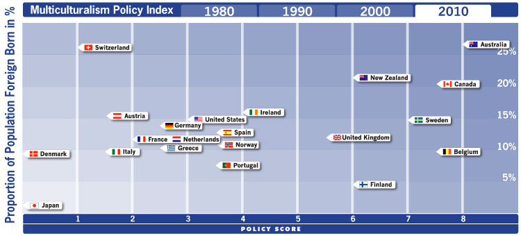 Multiculturalism-policy-index_graph2010