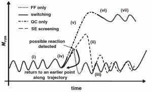 Temporal QM/MM-Extending the Time-Scales Accessible in MD Simulations of Reactions